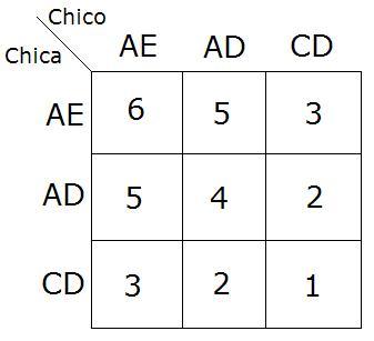 Teoría amistad Chico - Chica.